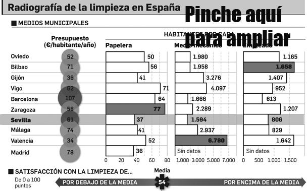 55791133b004f La OCU también recoge en su informe los medios que el Ayuntamiento destina  a la limpieza viaria. El presupuesto municipal por ciudadano es de 61 euros  ...