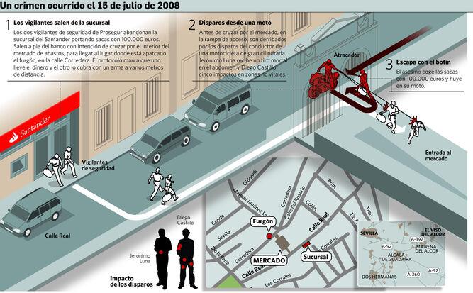 Reconstrucción del crimen ocurrido el 15 de julio de 2008
