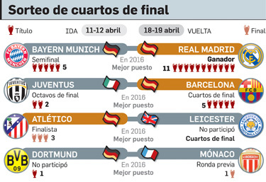 Atl tico leicester bayern real madrid y juventus bar a for Sorteo champions cuartos 2017