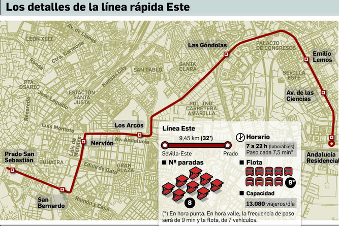 Línea rápida Sevilla Este Centro Sevilla