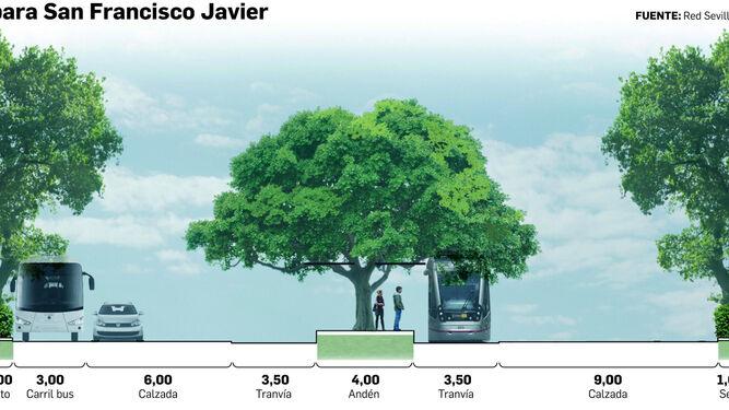La vía de servicio, que Sevila por el Clima quiere suprimir.