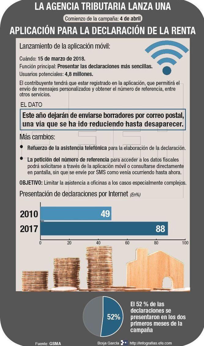 Hacienda lanza una aplicación móvil para declarar la renta \