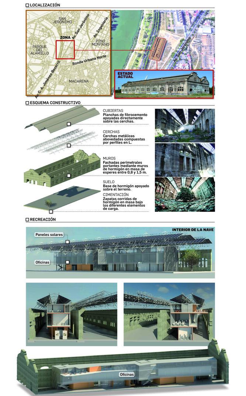 Fuente: Ayuntamiento de Sevilla; Elaboración: Departamento de Infografía