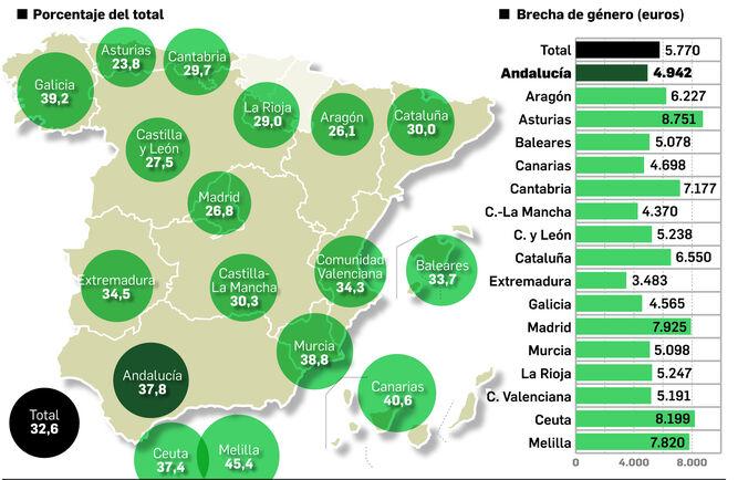El 37,8% de los pensionistas andaluces están por debajo del umbral de la pobreza