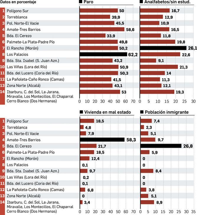 Indicadores según zonas. Fuente: Consejería de Igualdad y Políticas Sociales.
