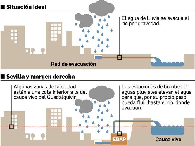 Particular topografía de Sevilla.
