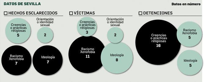 Delitos de odio en Sevilla. Fuente: Ministerio del Interior.