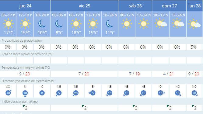 El Tiempo En Sevilla Un Día Más Primaveral Que Invernal