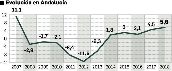 Evolución del precio de la vivienda en Andalucía.