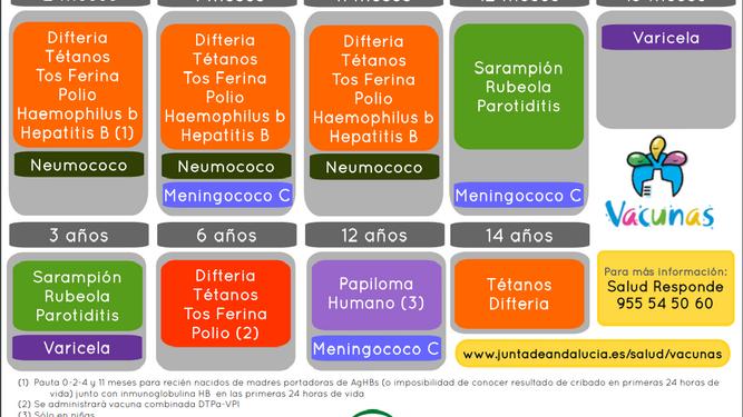 Calendario De Vacunas Infantil.Calendario De Vacunas En Andalucia 2019