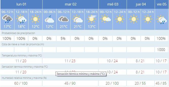 tiempo en sevilla en abril