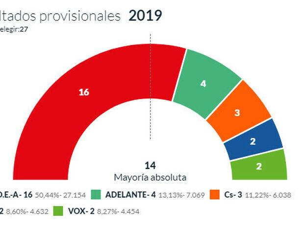 Resultados de las elecciones municipales en dos hermanas - El tiempo dos hermanas aemet ...