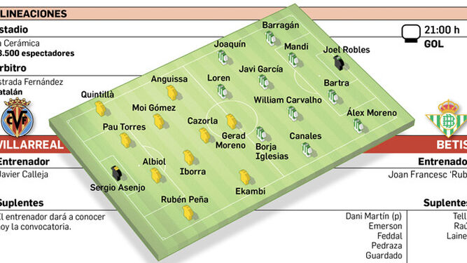 Posibles-alineaciones_1395171061_110295196_667x375 Las posibles alineaciones de Villarreal y Betis según la prensa - Comunio-Biwenger