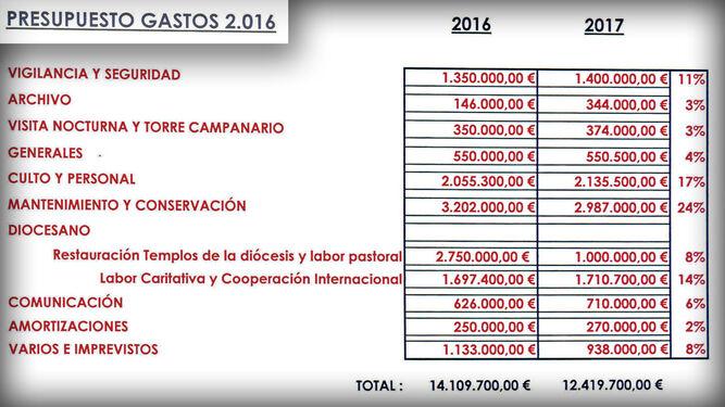 Los gastos de 2016 y 2017 de la Mezquita de Córdoba