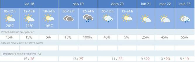 El tiempo en Sevilla