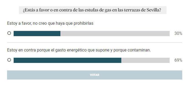 Resultado de la encuesta propuesta por Diario de Sevilla.