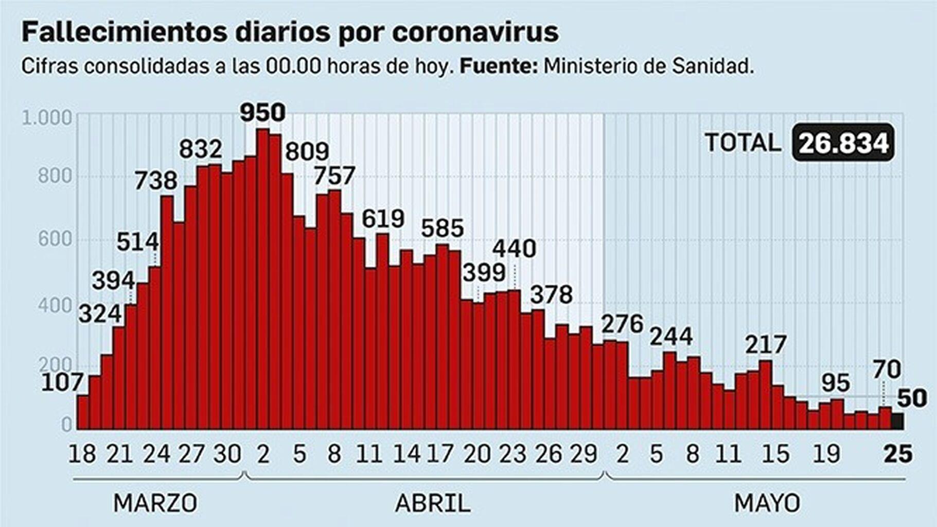 Sanidad revisa los datos de muertes por coronavirus y los deja por debajo de los 27.000