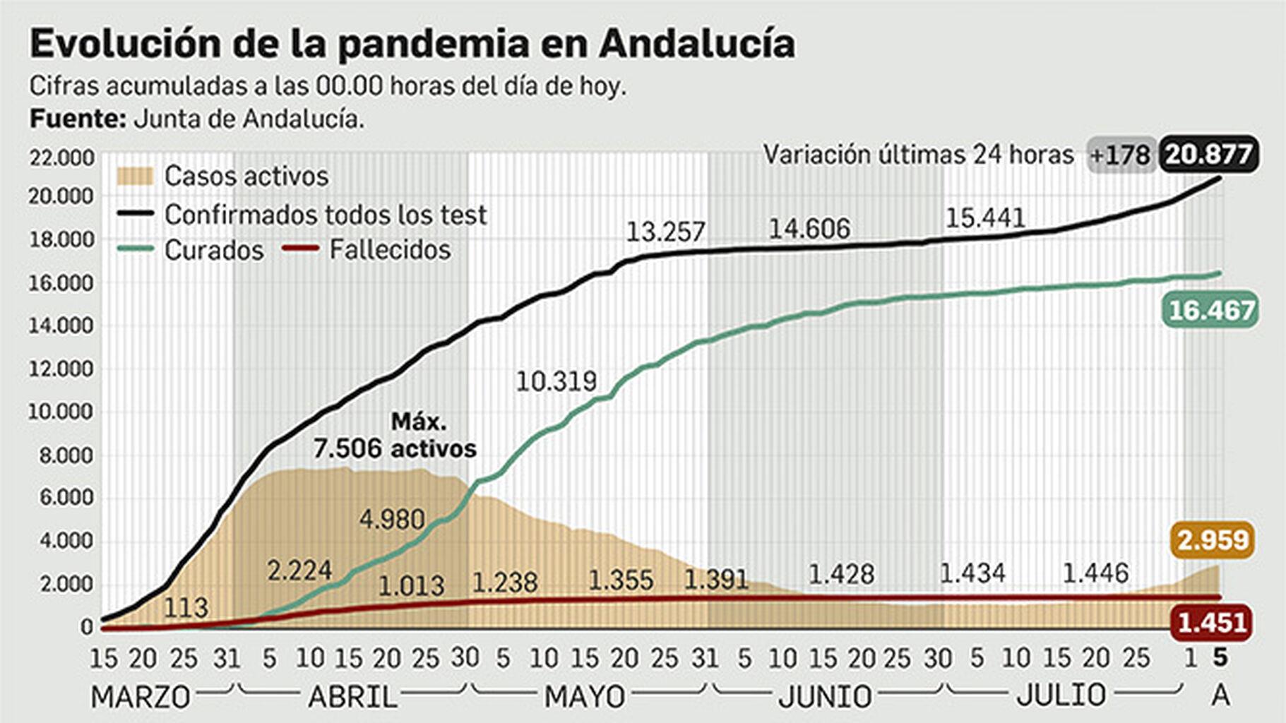 Nuevo incremento en los ingresos hospitalarios por Covid-19 en Andalucía