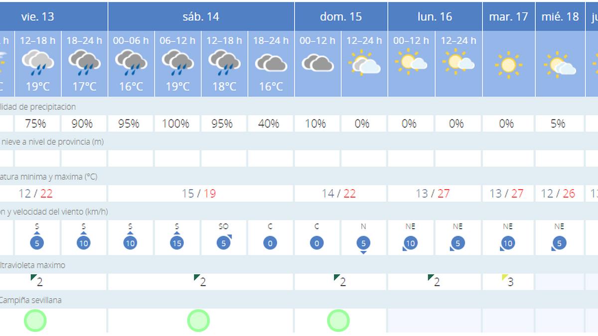 Previsión meteorológica del viernes 13 de noviembre en Sevilla.