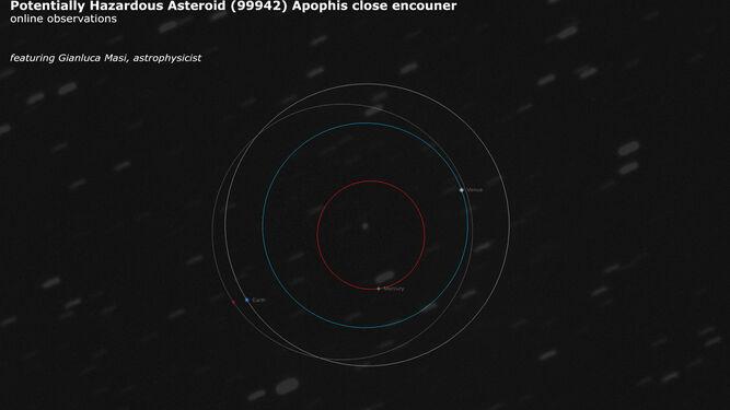 El asteroide Apophis se 'acercó' a la Tierra este fin de semana
