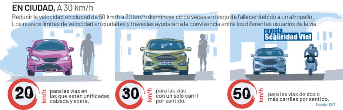 Los cambios de los límites de velocidad, según la DGT.